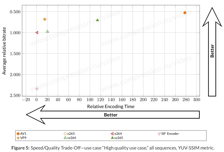 AV1 Comparison from MSU - VideoHelp Forum
