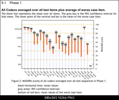 Click image for larger version  Name:MUSHRA-scores.PNG Views:1201 Size:102.4 KB ID:18166