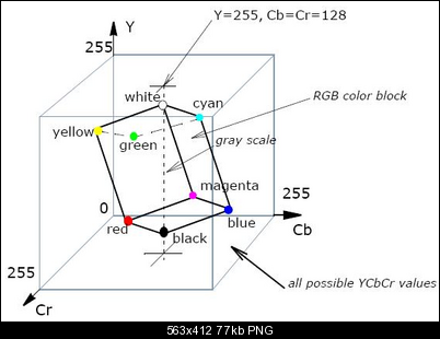 Click image for larger version  Name:YCbCr.png Views:993 Size:77.1 KB ID:35743