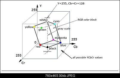 Click image for larger version  Name:ycbcr.jpg Views:963 Size:29.5 KB ID:35742