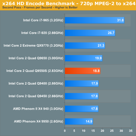 Best CPU chart for x264 HD Video Encoding Performance - VideoHelp Forum
