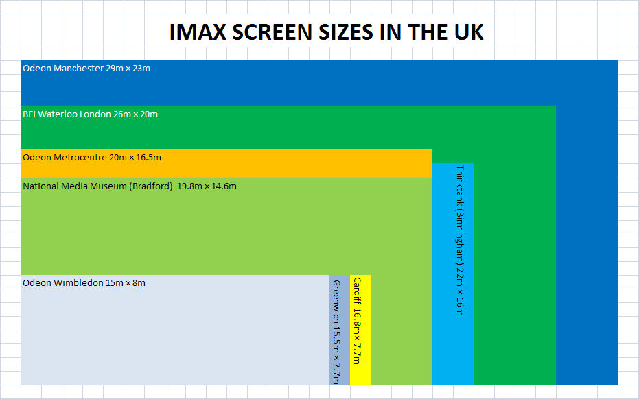 a comparison of films and theatres How does 4k cinema compare to 70mm film update  a side-by-side comparison of 70mm film and digital  and 35mm screens in cinema theatres.
